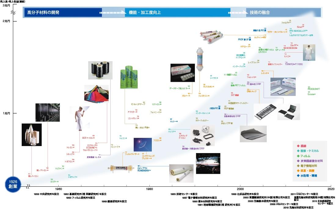 製品開発の歴史   研究・技術開発   東レ株式会社